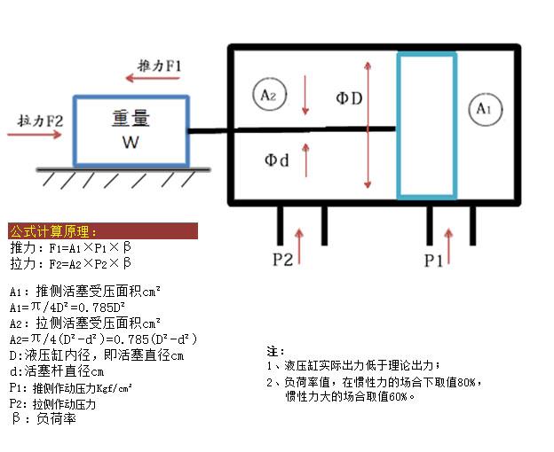 伺服液压缸型号计算公式示意图