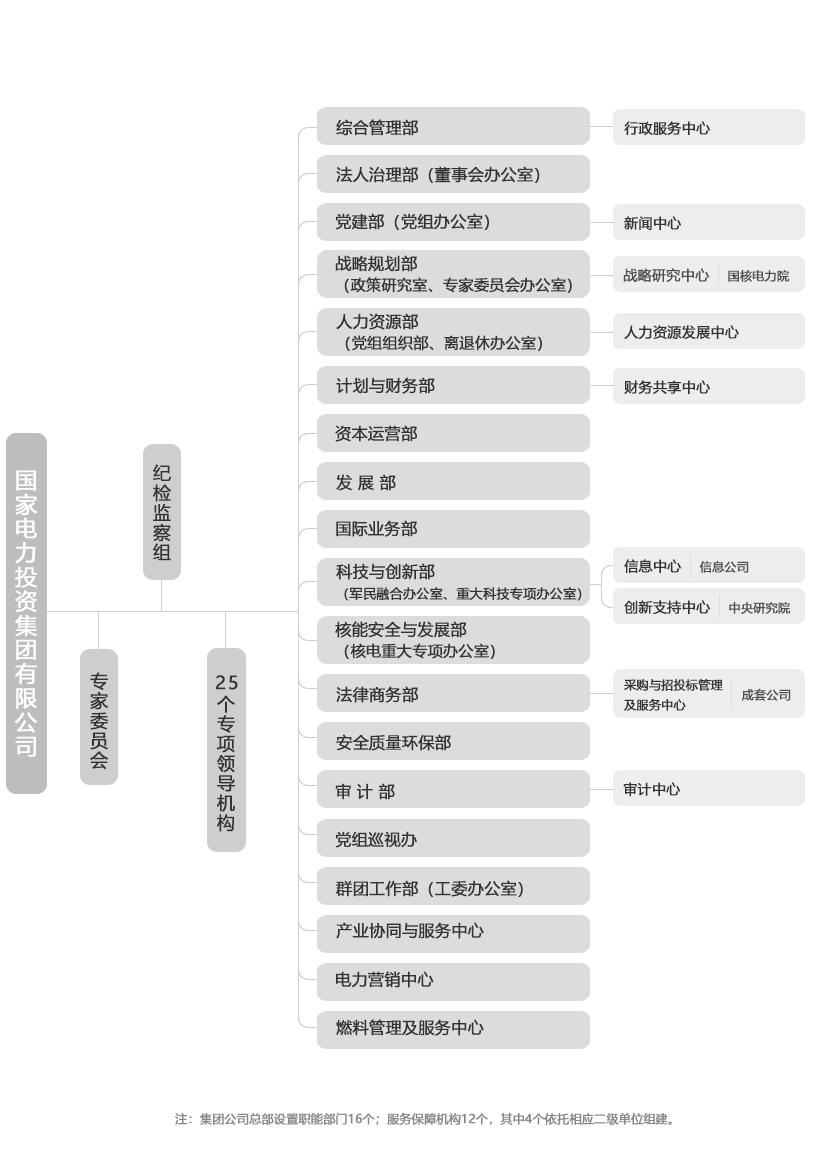 中国电建组织结构图