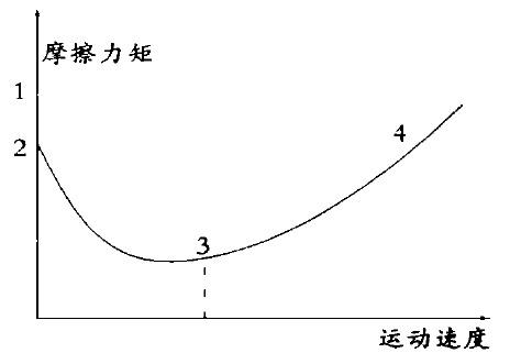 摩擦力矩与运动速度关系图