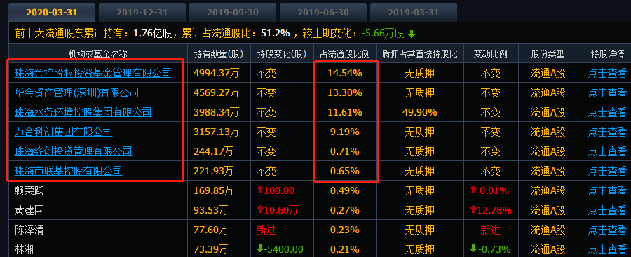 华金资本流通盘股东(截至2020年5月26日)
